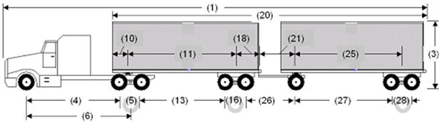 Illustration of Designated Tractor-Trailer combination with tractor attached to two semi-trailers as described below.