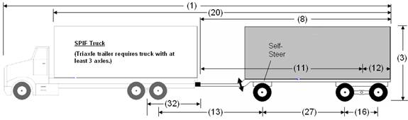 Illustration of Designated Truck-Trailer Combination 4 with truck and self-steer triaxle full trailer, as described below.