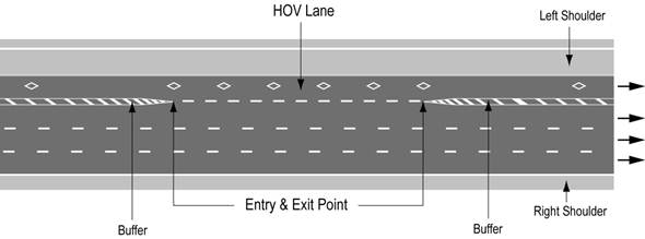 Illustration of Figure A - a high occupancy vehicle lane with HOV lane, entry and exit points, buffers, and shoulders.
