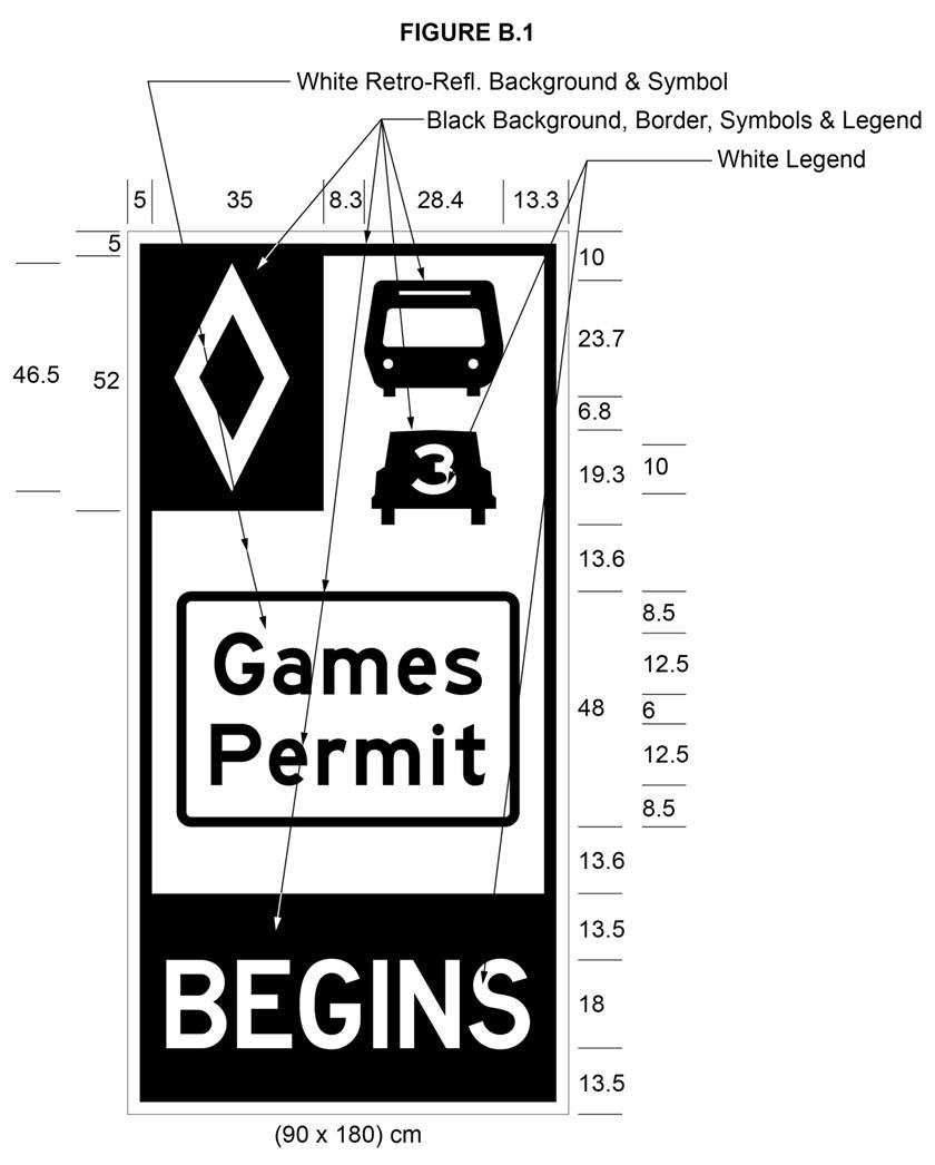 Illustration of Figure B.1 - sign with diamond, bus, car with 3 and the text Games Permit and BEGINS.