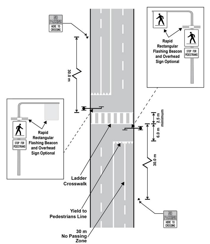 Diagram of a mid-block pedestrian crossover on a four-lane roadway showing road markings and sign and beacon placement