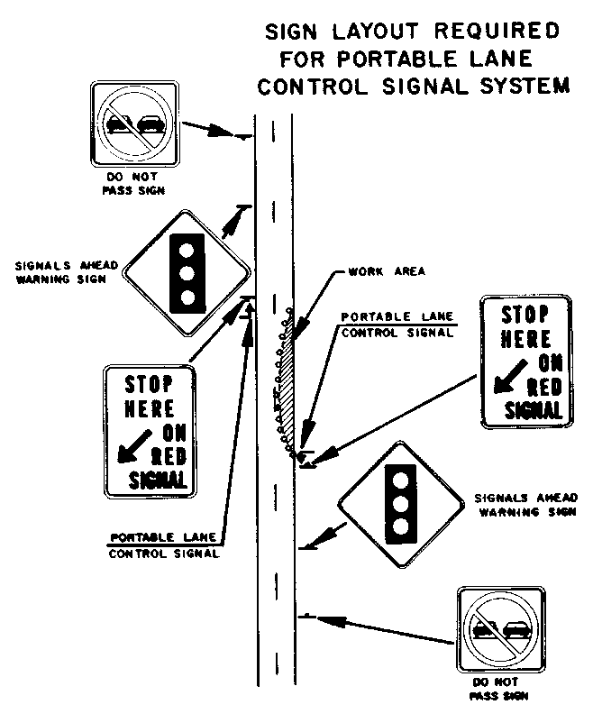 Diagram of location of signs listed in s. 4 (2) before and after a portable lane control signal system.