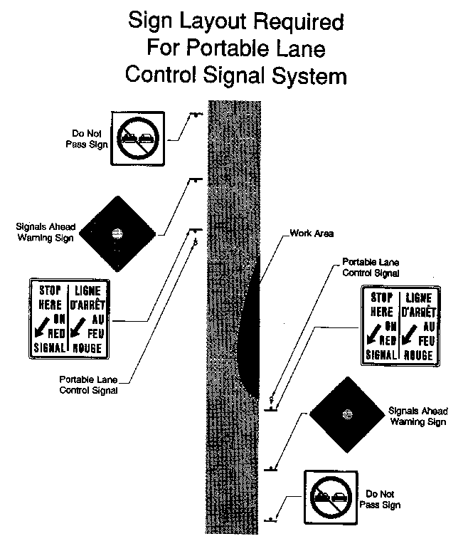 Diagram of location of signs in area designated under FLSA before and after a portable lane control signal system.