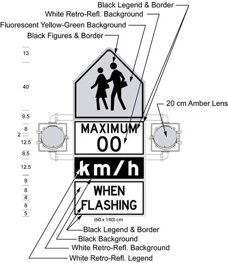 Illustration of Figure B - sign with 2 lenses and symbol of 2 children above text MAXIMUM 00 km/h WHEN FLASHING.