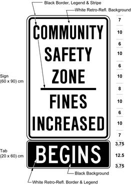 Illustration of sign with text COMMUNITY SAFETY ZONE / FINES INCREASED and BEGINS.